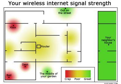 วิธีทำให้ Wifi เร็วแรง ทั้งบ้าน